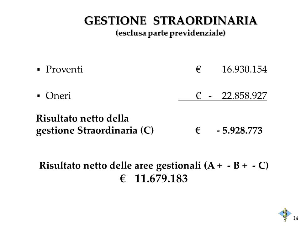 GESTIONE STRAORDINARIA (esclusa parte previdenziale) Risultato netto della gestione Straordinaria (C)- 5.928.773 Proventi 16.930.154 Oneri - 22.858.927 Risultato netto delle aree gestionali (A + - B + - C) 11.679.183 14