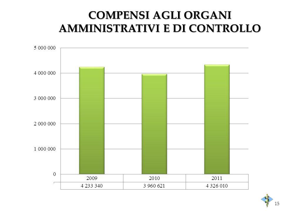COMPENSI AGLI ORGANI AMMINISTRATIVI E DI CONTROLLO 15