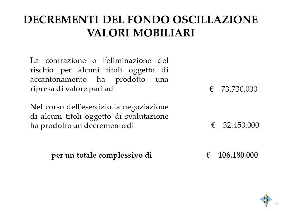 DECREMENTI DEL FONDO OSCILLAZIONE VALORI MOBILIARI La contrazione o leliminazione del rischio per alcuni titoli oggetto di accantonamento ha prodotto