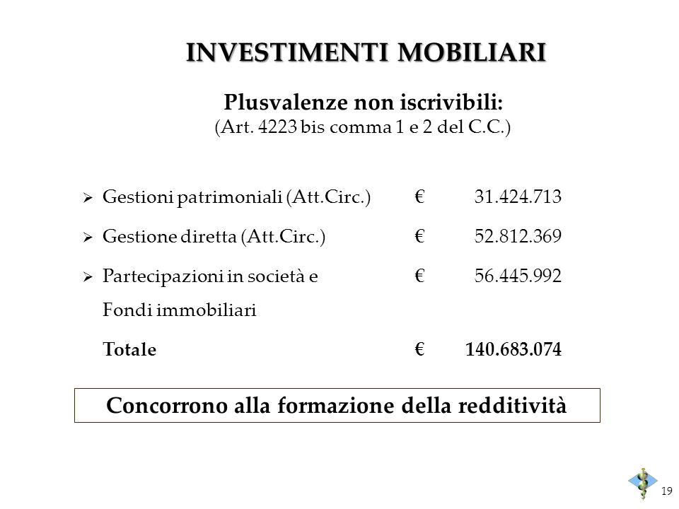 INVESTIMENTI MOBILIARI Plusvalenze non iscrivibili: (Art. 4223 bis comma 1 e 2 del C.C.) Gestioni patrimoniali (Att.Circ.) 31.424.713 Gestione diretta
