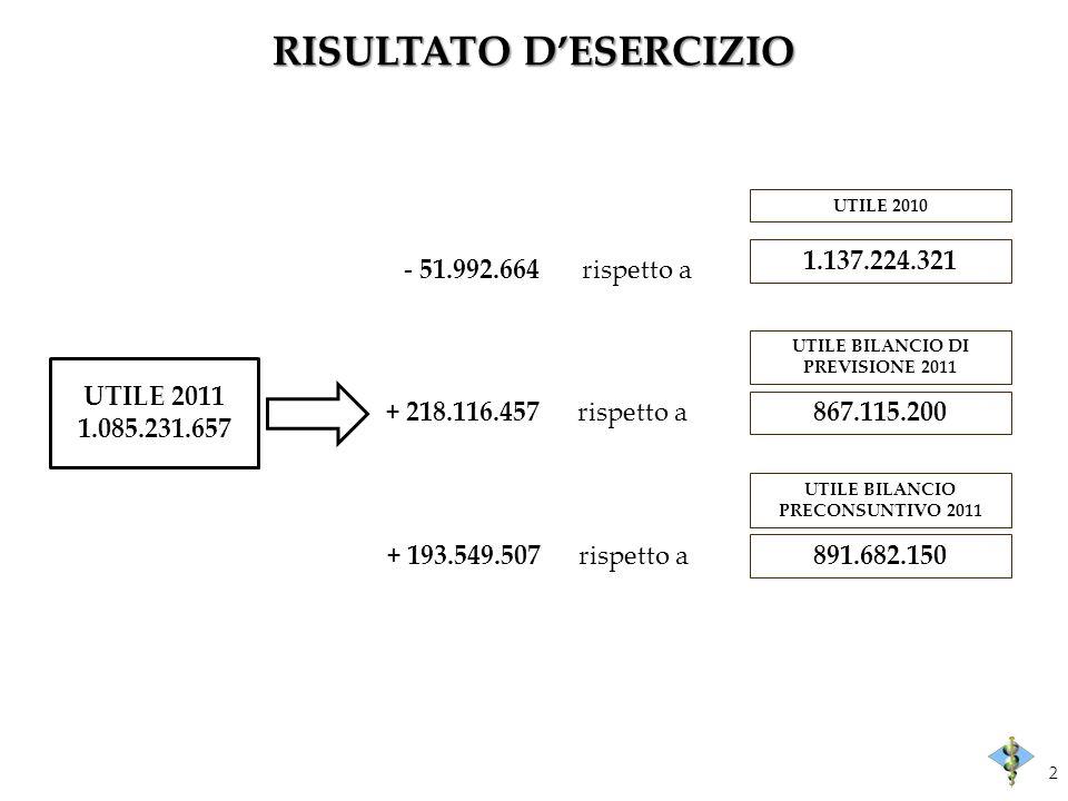 RISULTATO DESERCIZIO 2 UTILE 2010 1.137.224.321 - 51.992.664rispetto a UTILE BILANCIO DI PREVISIONE 2011 867.115.200 UTILE BILANCIO PRECONSUNTIVO 2011