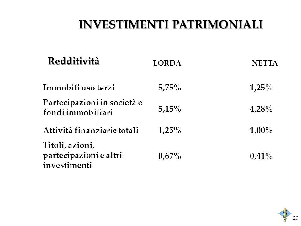 INVESTIMENTI PATRIMONIALI LORDA Immobili uso terzi5,75%1,25% Partecipazioni in società e fondi immobiliari 5,15%4,28% Attività finanziarie totali1,25%1,00% Titoli, azioni, partecipazioni e altri investimenti 0,67%0,41% Redditività NETTA 20