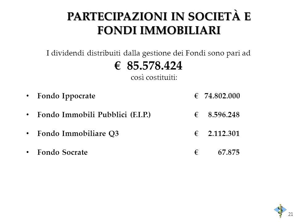 PARTECIPAZIONI IN SOCIETÀ E FONDI IMMOBILIARI I dividendi distribuiti dalla gestione dei Fondi sono pari ad 85.578.424 così costituiti: Fondo Ippocrate 74.802.000 Fondo Immobili Pubblici (F.I.P.) 8.596.248 Fondo Immobiliare Q3 2.112.301 Fondo Socrate 67.875 21