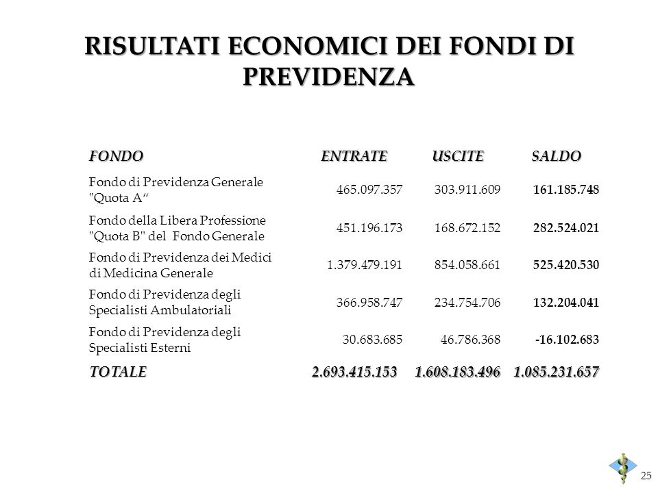 RISULTATI ECONOMICI DEI FONDI DI PREVIDENZA FONDOENTRATEUSCITESALDO Fondo di Previdenza Generale