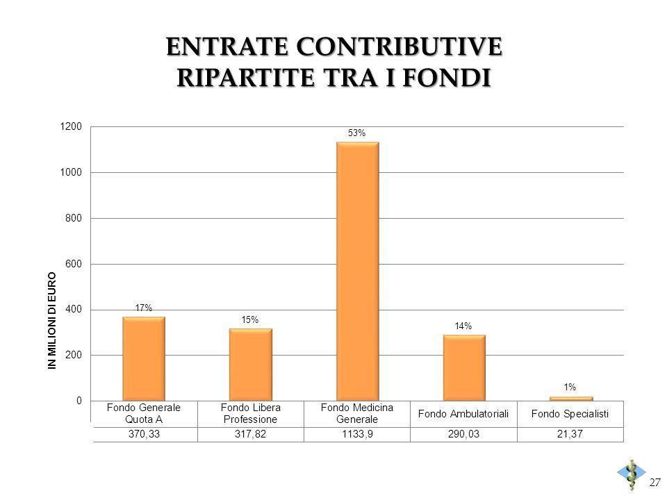 ENTRATE CONTRIBUTIVE RIPARTITE TRA I FONDI 27