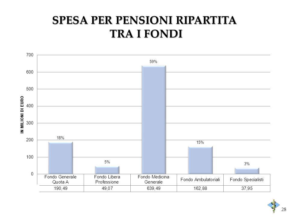 SPESA PER PENSIONI RIPARTITA TRA I FONDI 28