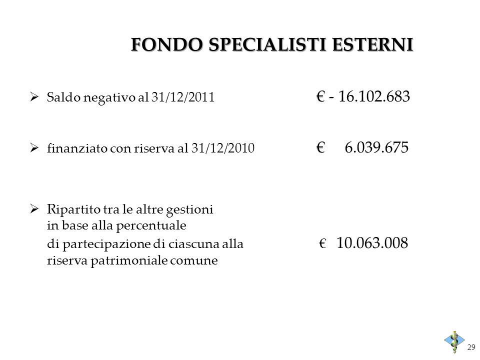 FONDO SPECIALISTI ESTERNI Saldo negativo al 31/12/2011 - 16.102.683 finanziato con riserva al 31/12/2010 6.039.675 Ripartito tra le altre gestioni in base alla percentuale di partecipazione di ciascuna alla 10.063.008 riserva patrimoniale comune 29