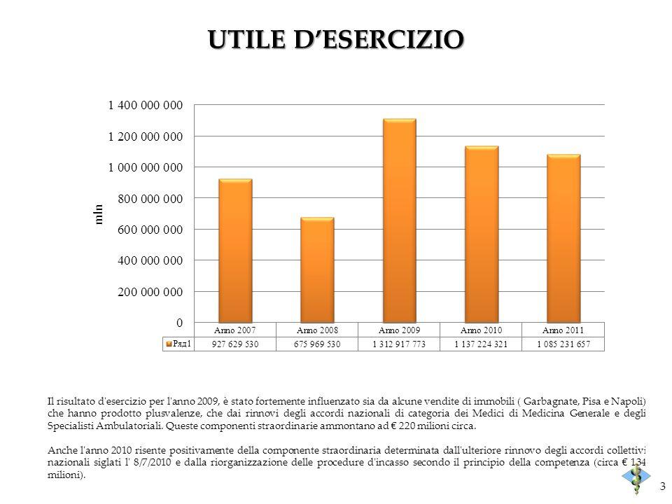 UTILE DESERCIZIO Il risultato d'esercizio per l'anno 2009, è stato fortemente influenzato sia da alcune vendite di immobili ( Garbagnate, Pisa e Napol