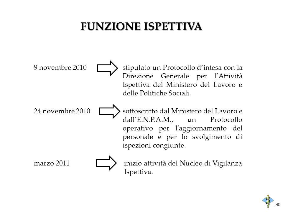 FUNZIONE ISPETTIVA 9 novembre 2010 stipulato un Protocollo dintesa con la Direzione Generale per lAttività Ispettiva del Ministero del Lavoro e delle Politiche Sociali.