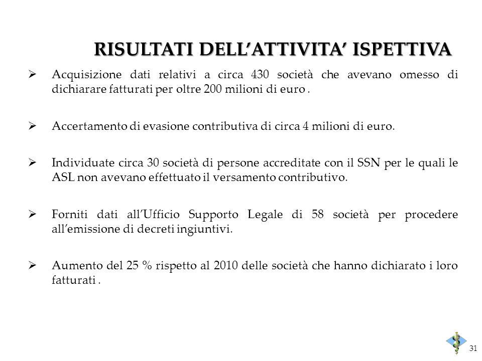 RISULTATI DELLATTIVITA ISPETTIVA Acquisizione dati relativi a circa 430 società che avevano omesso di dichiarare fatturati per oltre 200 milioni di euro.