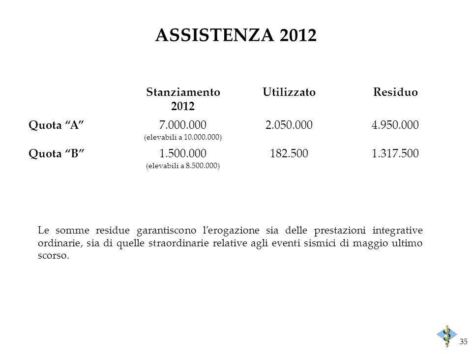 ASSISTENZA 2012 Stanziamento 2012 UtilizzatoResiduo Quota A7.000.000 (elevabili a 10.000.000) 2.050.0004.950.000 Quota B1.500.000 (elevabili a 8.500.000) 182.5001.317.500 Le somme residue garantiscono lerogazione sia delle prestazioni integrative ordinarie, sia di quelle straordinarie relative agli eventi sismici di maggio ultimo scorso.