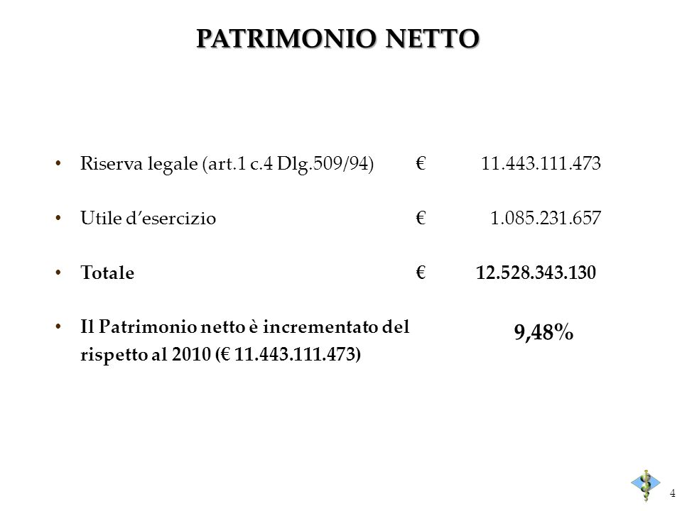 PATRIMONIO NETTO Riserva legale (art.1 c.4 Dlg.509/94) 11.443.111.473 Utile desercizio 1.085.231.657 Totale12.528.343.130 Il Patrimonio netto è increm