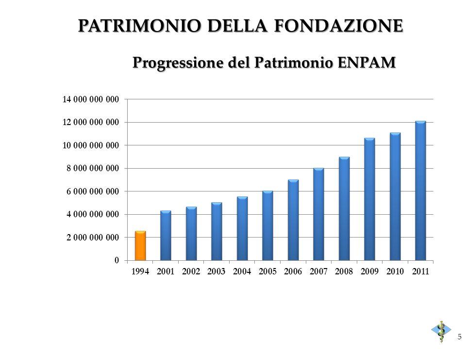 PATRIMONIO DELLA FONDAZIONE 5 Progressione del Patrimonio ENPAM
