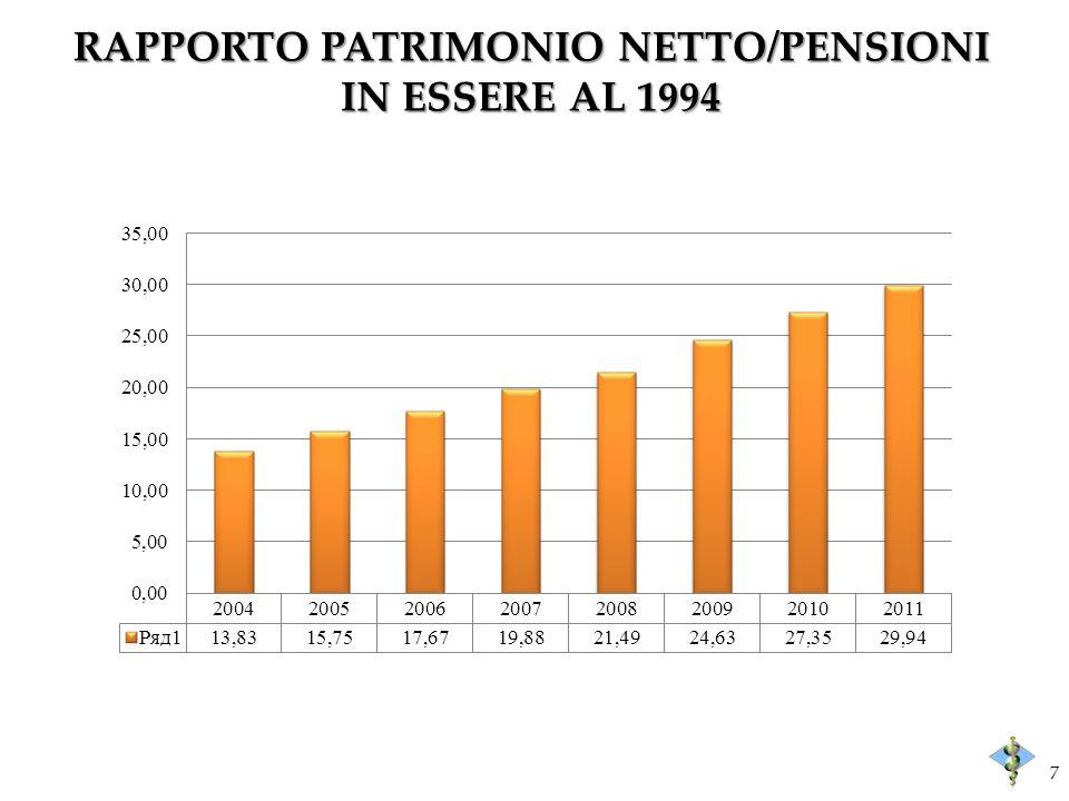 RAPPORTO PATRIMONIO NETTO/PENSIONI IN ESSERE AL 1994 7