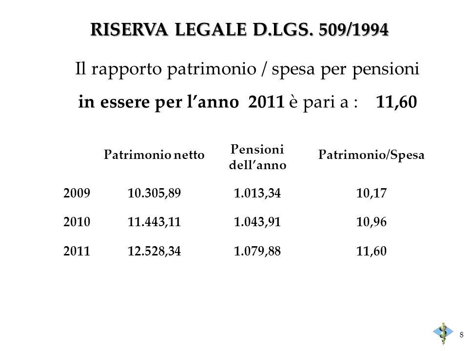 RISERVA LEGALE D.LGS. 509/1994 8 Il rapporto patrimonio / spesa per pensioni in essere per lanno 2011 è pari a : 11,60 Patrimonio netto Pensioni della