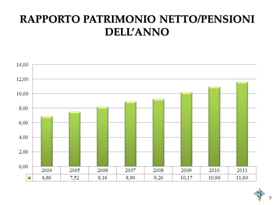 RAPPORTO PATRIMONIO NETTO/PENSIONI DELLANNO 9