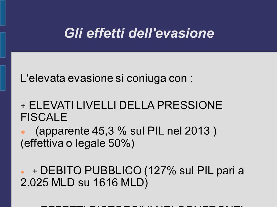 Gli effetti dell'evasione L'elevata evasione si coniuga con : + ELEVATI LIVELLI DELLA PRESSIONE FISCALE (apparente 45,3 % sul PIL nel 2013 ) (effettiv