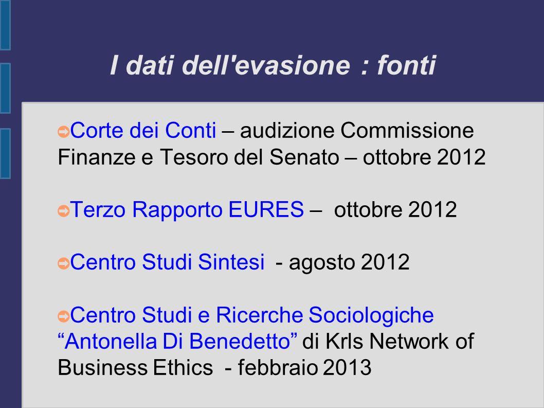 Krls Network of Business Ethics - febbraio 2013 Italia nel 2012 al primo posto in Unione Europea per evasione fiscale Evasione, in crescita con punte record nel nord Italia Economia sommersa pari al 21,4% (346 miliardi di all anno) del PIL Imposte (dirette e indirette) sottratte annualmente allo Stato 181,7 miliardi di