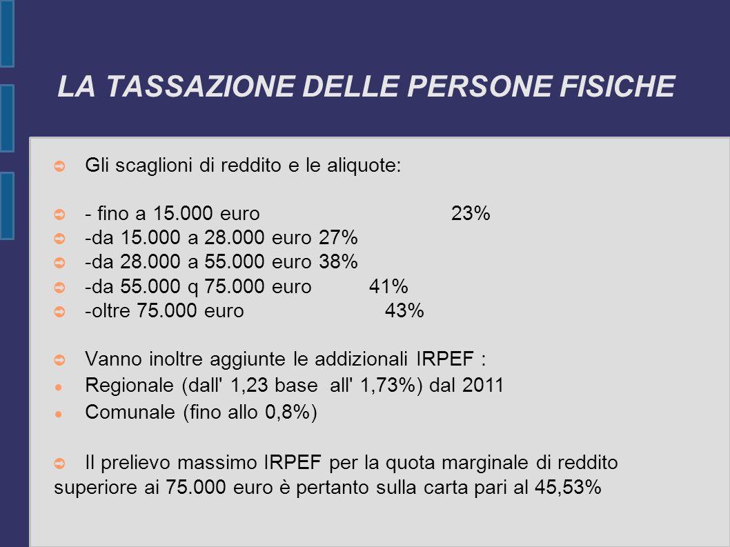LA TASSAZIONE DELLE PERSONE FISICHE Gli scaglioni di reddito e le aliquote: - fino a 15.000 euro23% -da 15.000 a 28.000 euro 27% -da 28.000 a 55.000 e