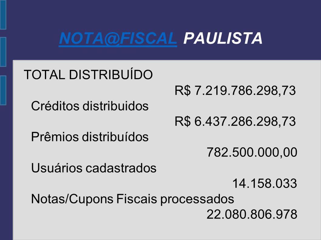 NOTA@FISCALNOTA@FISCAL PAULISTA TOTAL DISTRIBUÍDO R$ 7.219.786.298,73 Créditos distribuidos R$ 6.437.286.298,73 Prêmios distribuídos 782.500.000,00 Us