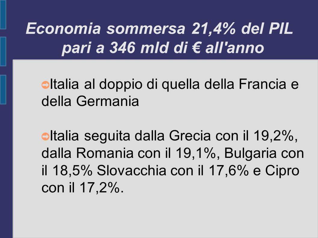 Economia sommersa 21,4% del PIL pari a 346 mld di all'anno Italia al doppio di quella della Francia e della Germania Italia seguita dalla Grecia con i