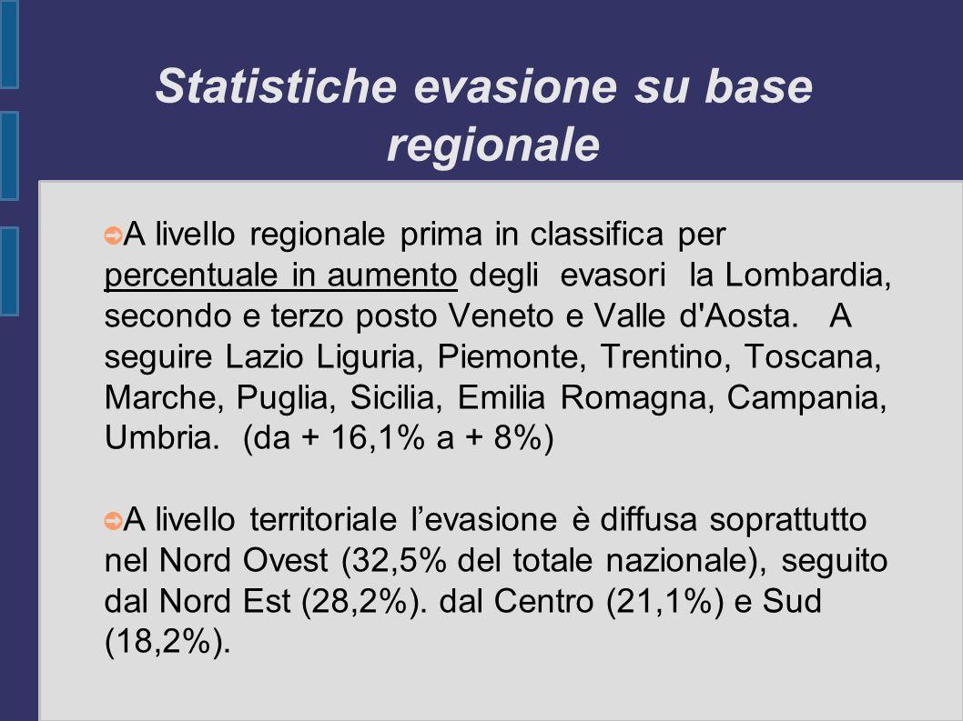 Statistiche evasione su base regionale A livello regionale prima in classifica per percentuale in aumento degli evasori la Lombardia, secondo e terzo