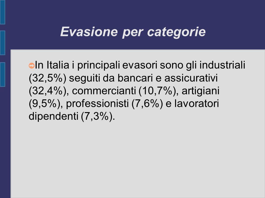 Evasione per categorie In Italia i principali evasori sono gli industriali (32,5%) seguiti da bancari e assicurativi (32,4%), commercianti (10,7%), ar