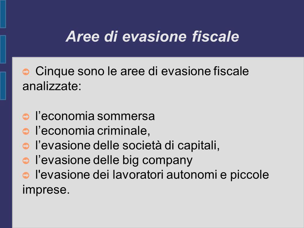 Aree di evasione fiscale Cinque sono le aree di evasione fiscale analizzate: leconomia sommersa leconomia criminale, levasione delle società di capita