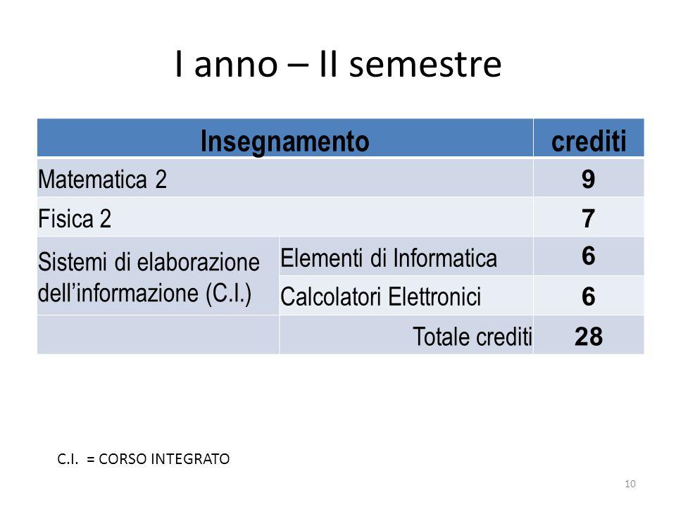 I anno – II semestre Insegnamentocrediti Matematica 2 9 Fisica 2 7 Sistemi di elaborazione dellinformazione (C.I.) Elementi di Informatica 6 Calcolato