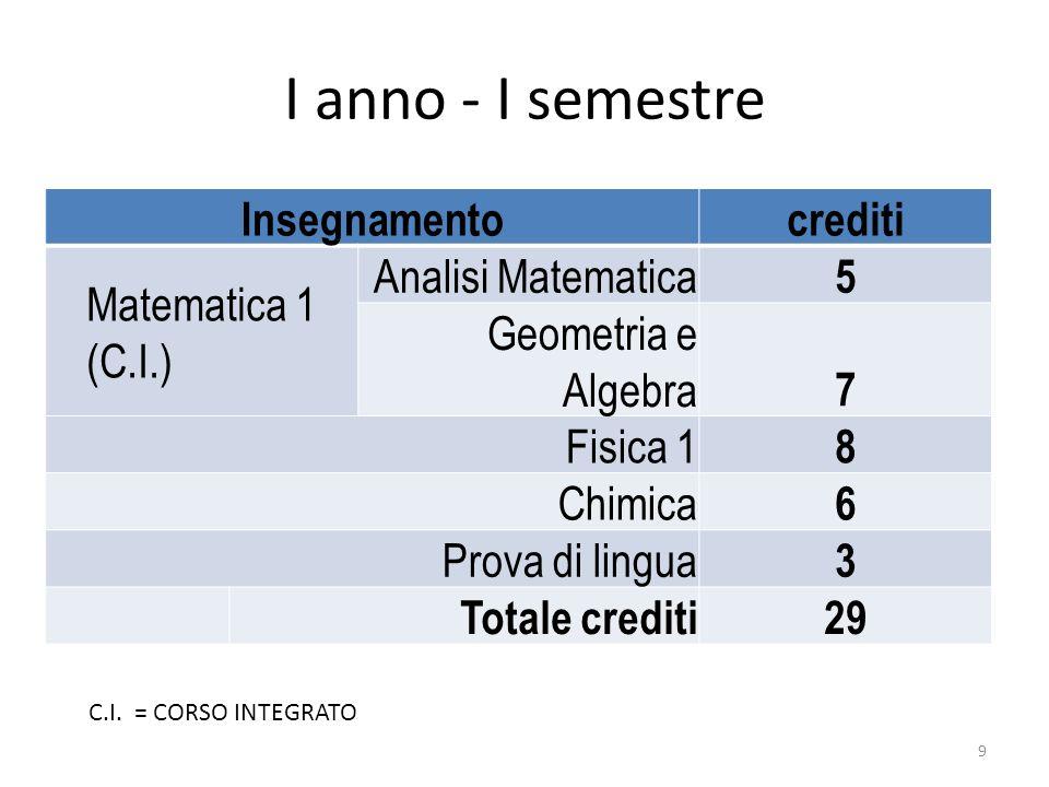 I anno - I semestre Insegnamentocrediti Matematica 1 (C.I.) Analisi Matematica 5 Geometria e Algebra 7 Fisica 1 8 Chimica 6 Prova di lingua 3 Totale c