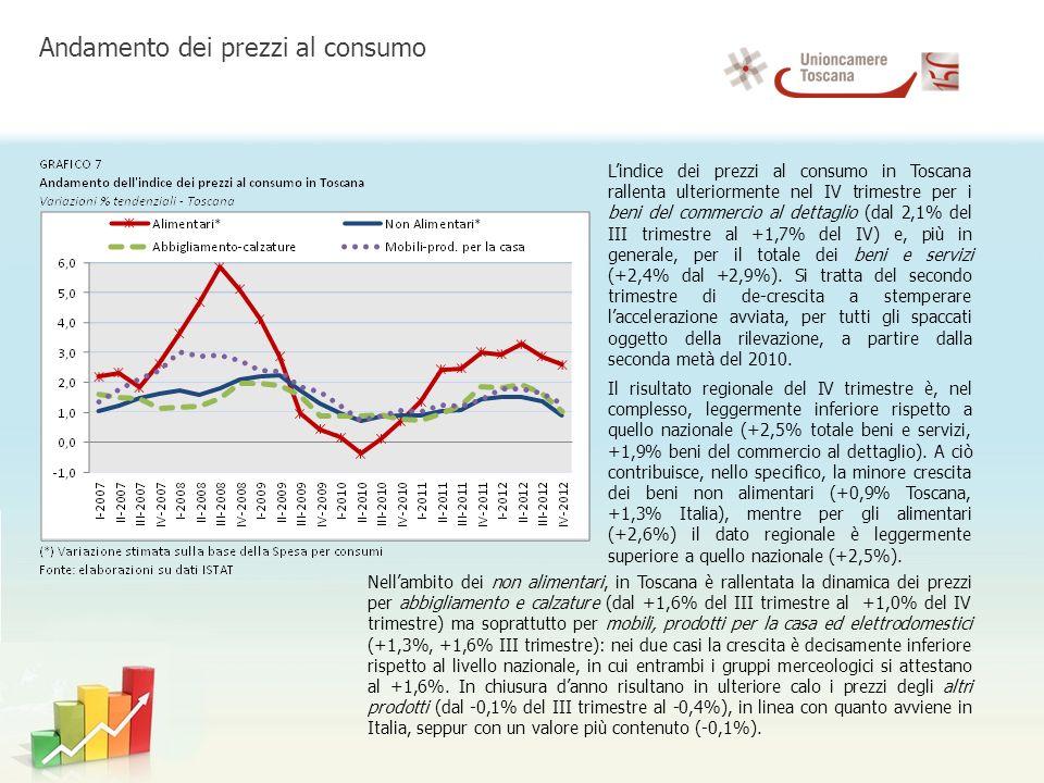 Lindice dei prezzi al consumo in Toscana rallenta ulteriormente nel IV trimestre per i beni del commercio al dettaglio (dal 2,1% del III trimestre al +1,7% del IV) e, più in generale, per il totale dei beni e servizi (+2,4% dal +2,9%).