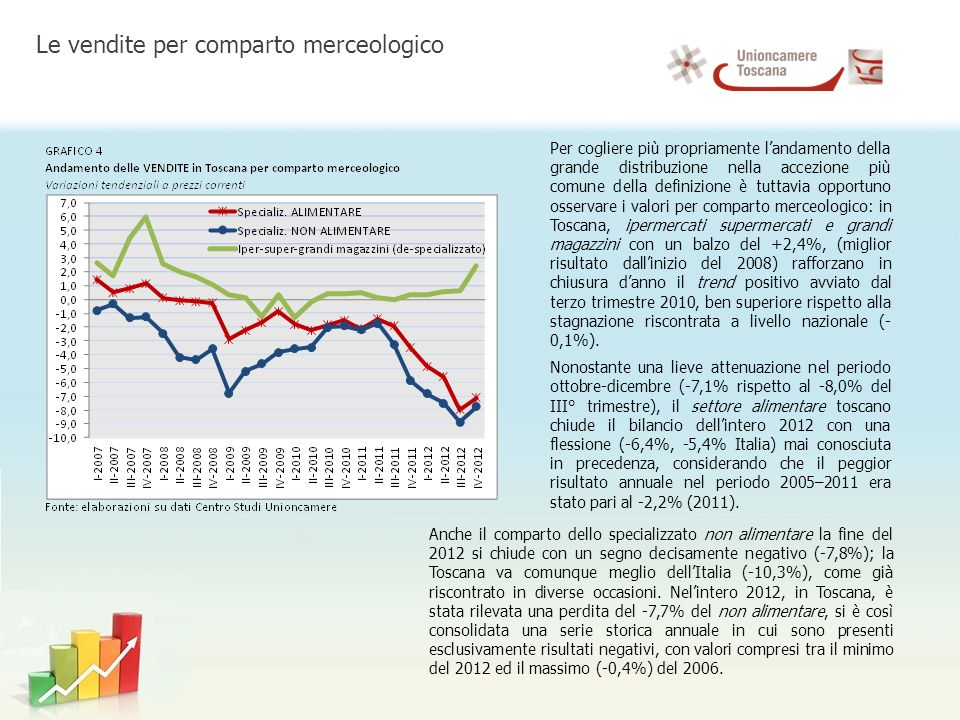 La somma di trimestri pesantemente negativi determina contrazioni annue che nel 2012, in termini percentuali, sono allincirca doppie rispetto ai cali del 2011, sia per abbigliamento ed accessori (-7,4%; -3,7% nel 2011) che per prodotti per la casa ed elettrodomestici (-9,4%, -4,1% nel 2011); per gli altri prodotti non alimentari il gap tra i singoli valori degli ultimi due anni è proporzionalmente ancora più marcato (-7,4%, -2,6% nel 2011).