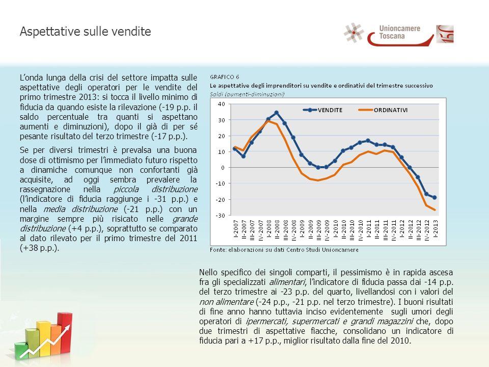 Londa lunga della crisi del settore impatta sulle aspettative degli operatori per le vendite del primo trimestre 2013: si tocca il livello minimo di fiducia da quando esiste la rilevazione (-19 p.p.