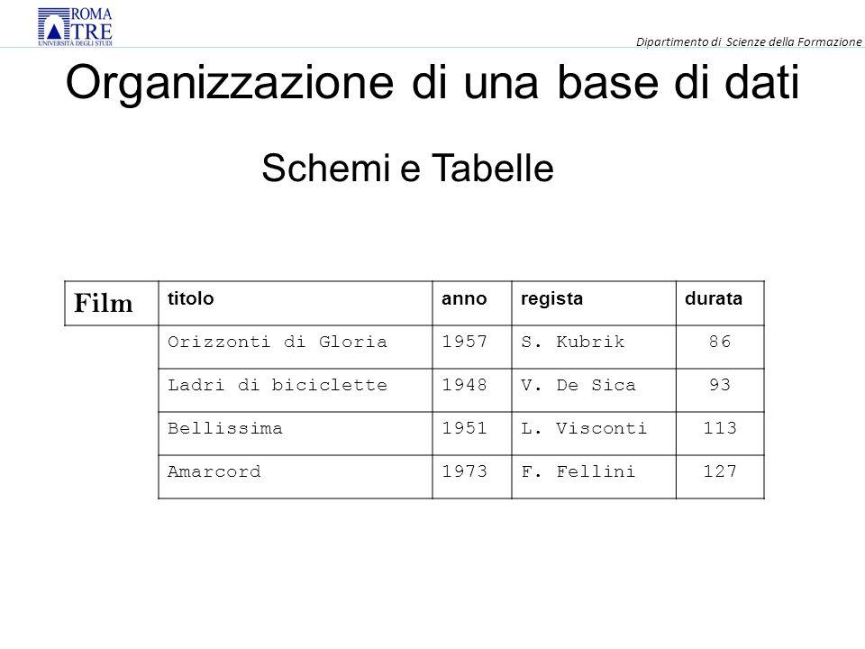 Organizzazione di una base di dati Film titoloannoregistadurata Orizzonti di Gloria1957S.