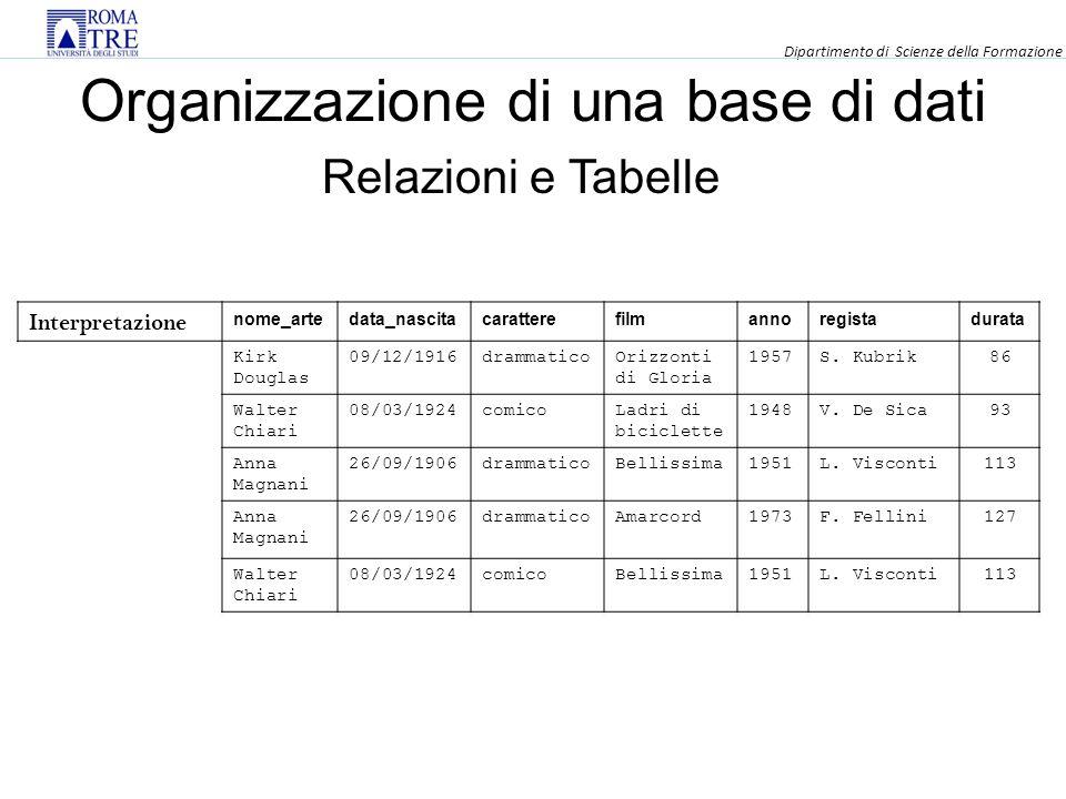 Organizzazione di una base di dati Relazioni e Tabelle Interpretazione nome_artedata_nascitacaratterefilmannoregistadurata Kirk Douglas 09/12/1916drammaticoOrizzonti di Gloria 1957S.