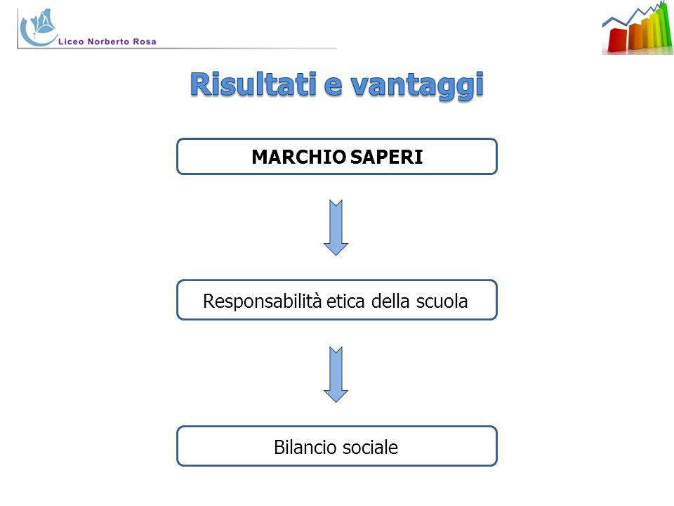 MARCHIO SAPERI Responsabilità etica della scuolaBilancio sociale