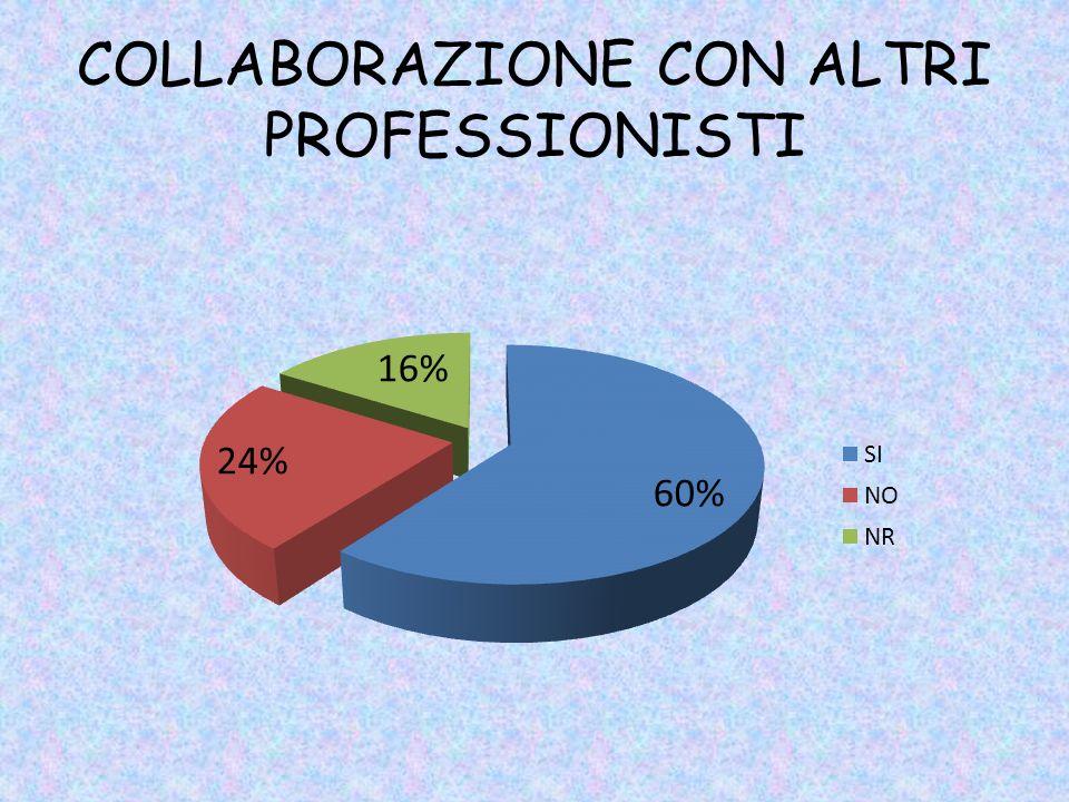 COLLABORAZIONE CON ALTRI PROFESSIONISTI