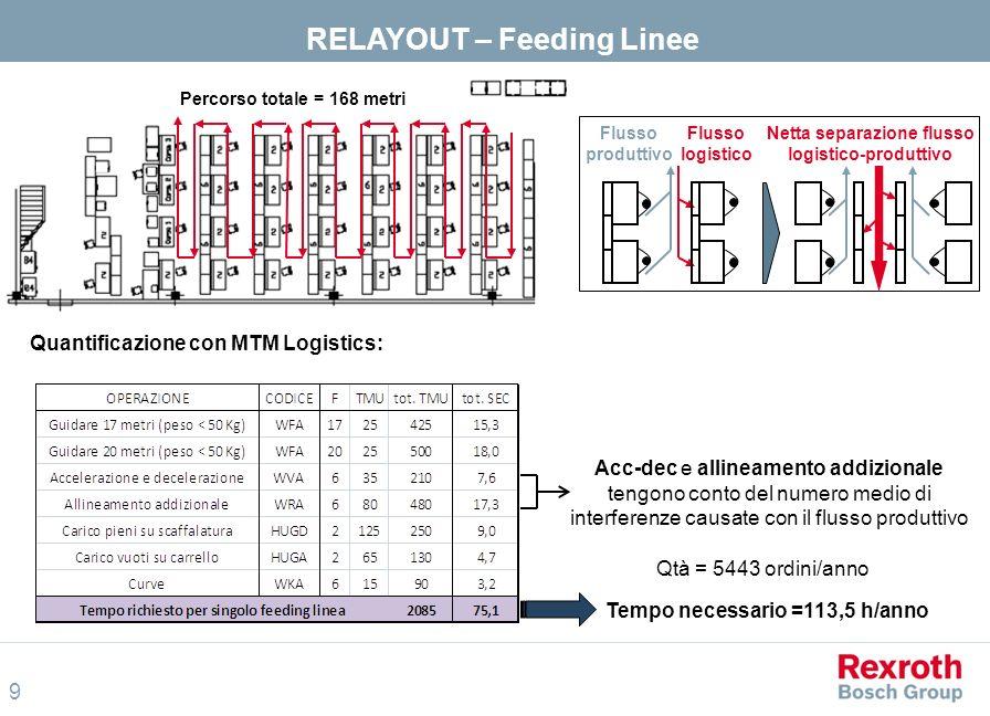 10 Valvole VEI Premontaggi Forno Attrezzeria T = 39,6 sec/ordine Qtà = 1182 ordini/anno T.tot = 13 h/anno T.tot = 19 h/anno Qtà = 1100 ordini/anno T = 61,6 sec/ordine T.tot = 22,3 h/anno Qtà = 2700 ordini/anno T = 40 sec/ordine T.tot = 24,2 h/anno Qtà = 2722 ordini/anno T = 32 sec/viaggio Re-distribuzione fra le linee RELAYOUT – 3 nuovi reparti MTM As Is