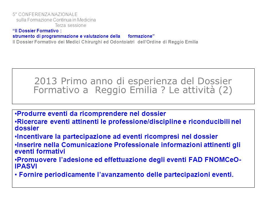 2013 Primo anno di esperienza del Dossier Formativo a Reggio Emilia ? Le attività (2) Produrre eventi da ricomprendere nel dossier Ricercare eventi at