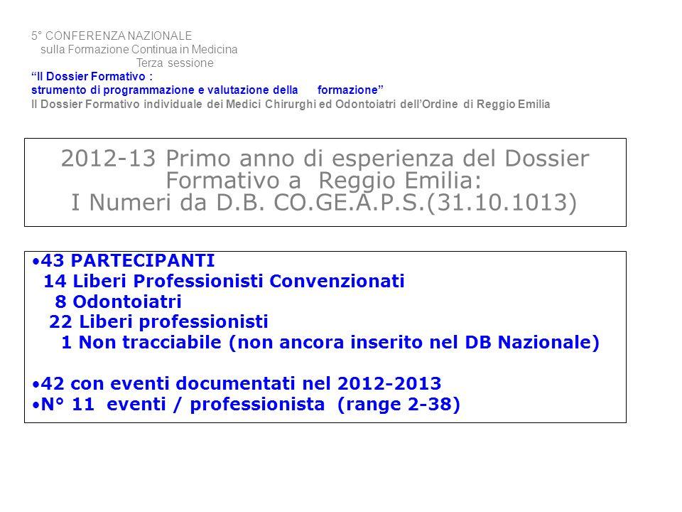 2012-13 Primo anno di esperienza del Dossier Formativo a Reggio Emilia: I Numeri da D.B. CO.GE.A.P.S.(31.10.1013) 43 PARTECIPANTI 14 Liberi Profession