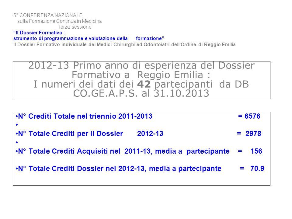 2012-13 Primo anno di esperienza del Dossier Formativo a Reggio Emilia : I numeri dei dati dei 42 partecipanti da DB CO.GE.A.P.S. al 31.10.2013 N° Cre