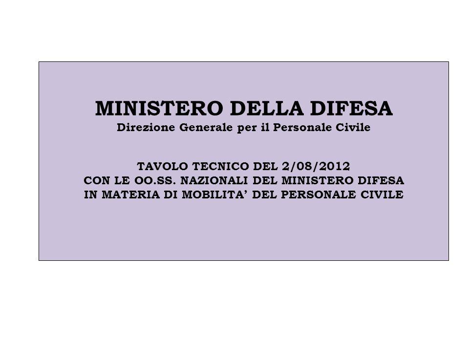 MINISTERO DELLA DIFESA Direzione Generale per il Personale Civile TAVOLO TECNICO DEL 2/08/2012 CON LE OO.SS.