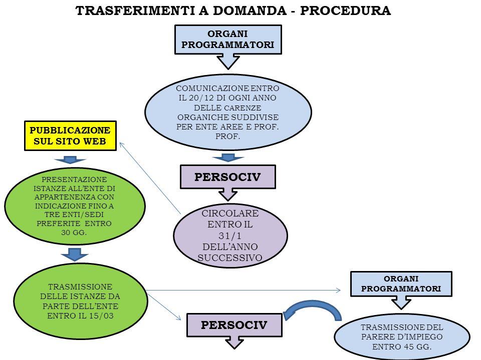 TRASFERIMENTI A DOMANDA - PROCEDURA ORGANI PROGRAMMATORI COMUNICAZIONE ENTRO IL 20/12 DI OGNI ANNO DELLE CARENZE ORGANICHE SUDDIVISE PER ENTE AREE E PROF.