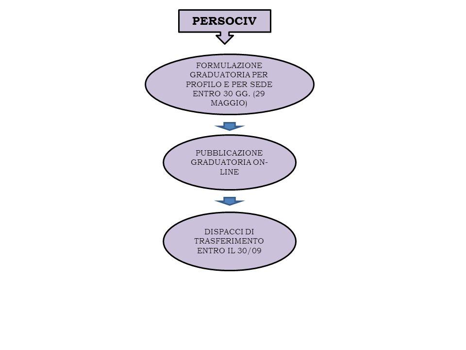 TRASFERIMENTI DAUTORITA - PROCEDURA ORGANI PROGRAMMATORI COMUNICAZIONE ENTRO IL 20/12 DI OGNI ANNO DELLE CARENZE ORGANICHE E DEGLI ESUBERI PER SEDE SUDDIVISI PER ENTE NON SOGGETTO A SOPPRESSIONE/RIORDINO AREE E PROFILI PROF.
