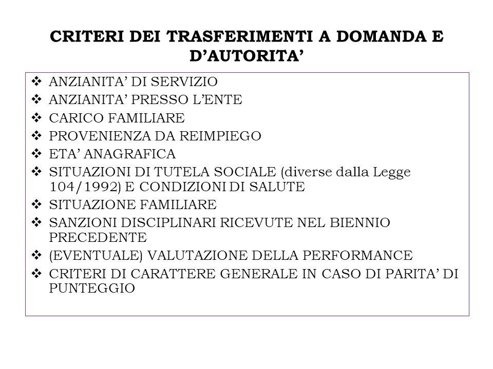 CRITERI DEI TRASFERIMENTI A DOMANDA E DAUTORITA ANZIANITA DI SERVIZIO ANZIANITA PRESSO LENTE CARICO FAMILIARE PROVENIENZA DA REIMPIEGO ETA ANAGRAFICA SITUAZIONI DI TUTELA SOCIALE (diverse dalla Legge 104/1992) E CONDIZIONI DI SALUTE SITUAZIONE FAMILIARE SANZIONI DISCIPLINARI RICEVUTE NEL BIENNIO PRECEDENTE (EVENTUALE) VALUTAZIONE DELLA PERFORMANCE CRITERI DI CARATTERE GENERALE IN CASO DI PARITA DI PUNTEGGIO