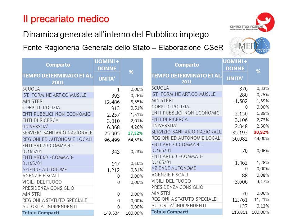 Il precariato medico Dinamica generale allinterno del Pubblico impiego Comparto UOMINI + DONNE % TEMPO DETERMINATO ET AL. 2001 UNITA' SCUOLA 1 0,00% I