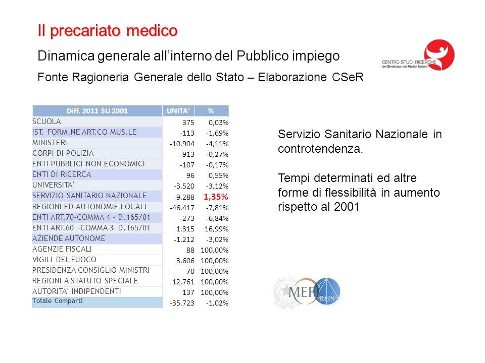 Il precariato medico Dinamica generale allinterno del Pubblico impiego Fonte Ragioneria Generale dello Stato – Elaborazione CSeR Diff.