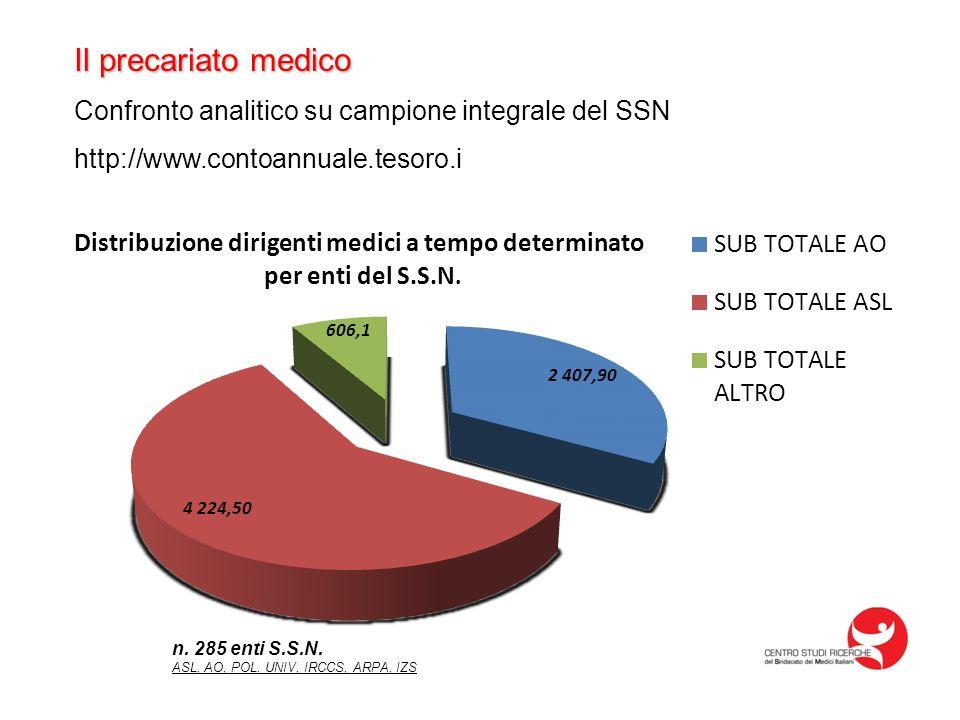 Il precariato medico Confronto analitico su campione integrale del SSN http://www.contoannuale.tesoro.i n. 285 enti S.S.N. ASL, AO, POL. UNIV, IRCCS,