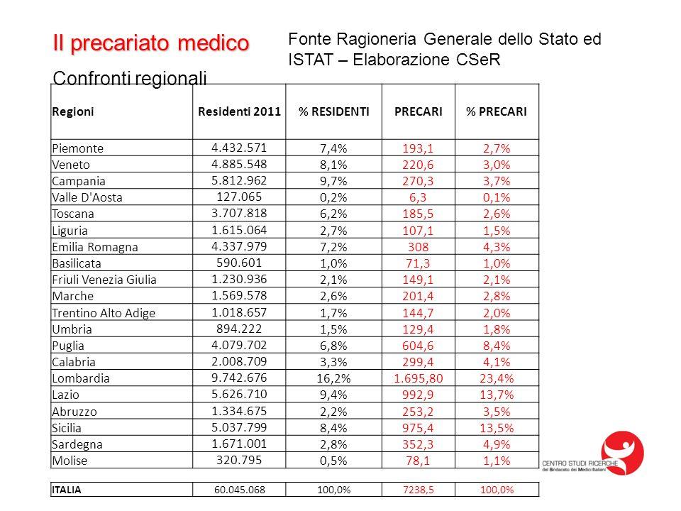 Il precariato medico Confronti regionali Fonte Ragioneria Generale dello Stato ed ISTAT – Elaborazione CSeR RegioniResidenti 2011% RESIDENTIPRECARI% PRECARI Piemonte4.432.5717,4%193,12,7% Veneto4.885.5488,1%220,63,0% Campania5.812.9629,7%270,33,7% Valle D Aosta127.0650,2%6,30,1% Toscana3.707.8186,2%185,52,6% Liguria1.615.0642,7%107,11,5% Emilia Romagna4.337.9797,2%3084,3% Basilicata590.6011,0%71,31,0% Friuli Venezia Giulia1.230.9362,1%149,12,1% Marche1.569.5782,6%201,42,8% Trentino Alto Adige1.018.6571,7%144,72,0% Umbria894.2221,5%129,41,8% Puglia4.079.7026,8%604,68,4% Calabria2.008.7093,3%299,44,1% Lombardia9.742.67616,2%1.695,8023,4% Lazio5.626.7109,4%992,913,7% Abruzzo1.334.6752,2%253,23,5% Sicilia5.037.7998,4%975,413,5% Sardegna1.671.0012,8%352,34,9% Molise320.7950,5%78,11,1% ITALIA60.045.068100,0%7238,5100,0%
