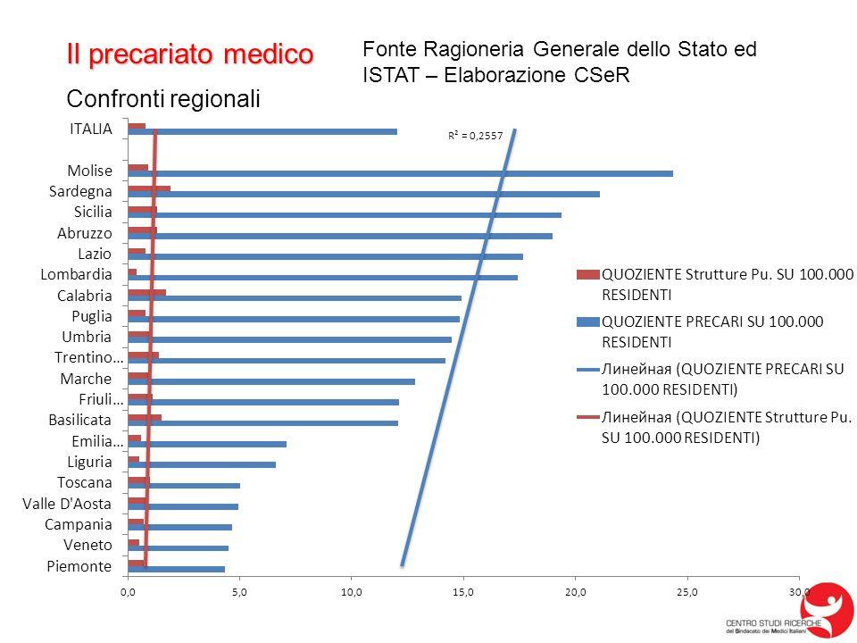 Il precariato medico Confronti regionali Fonte Ragioneria Generale dello Stato ed ISTAT – Elaborazione CSeR